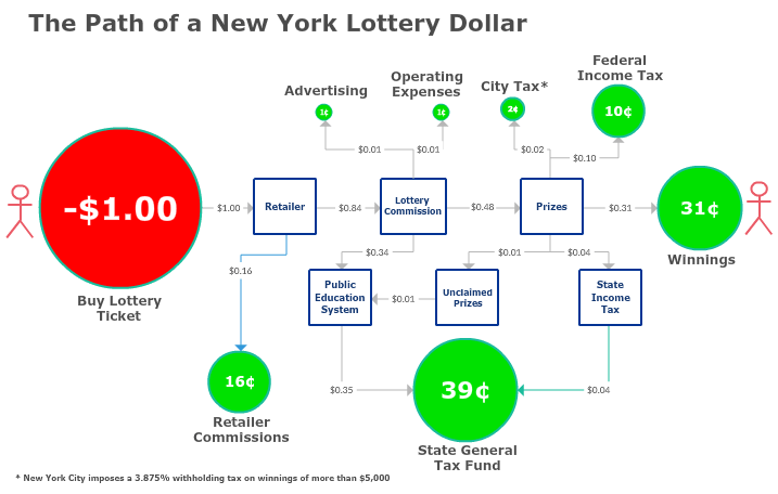 Regressive Tax from Lottery SquaresKing